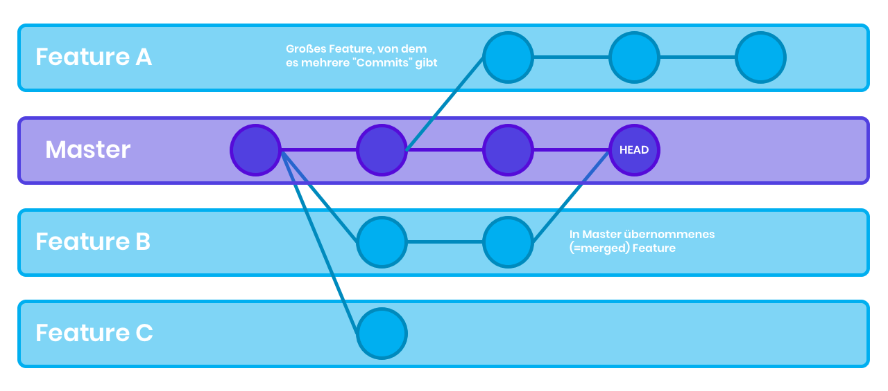Git Versionsverwaltung - Übersicht Feature Branches
